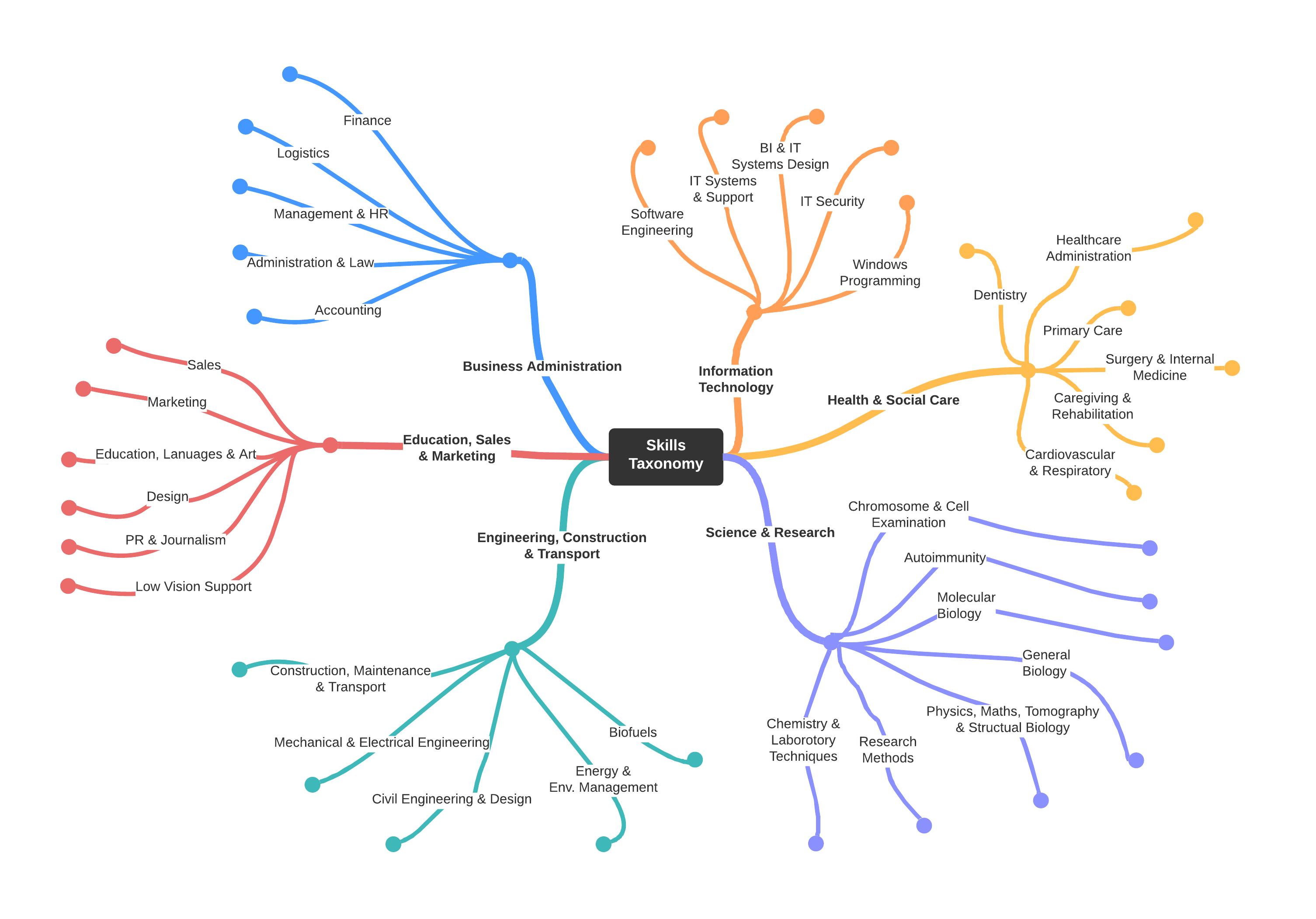Skill Taxonomy