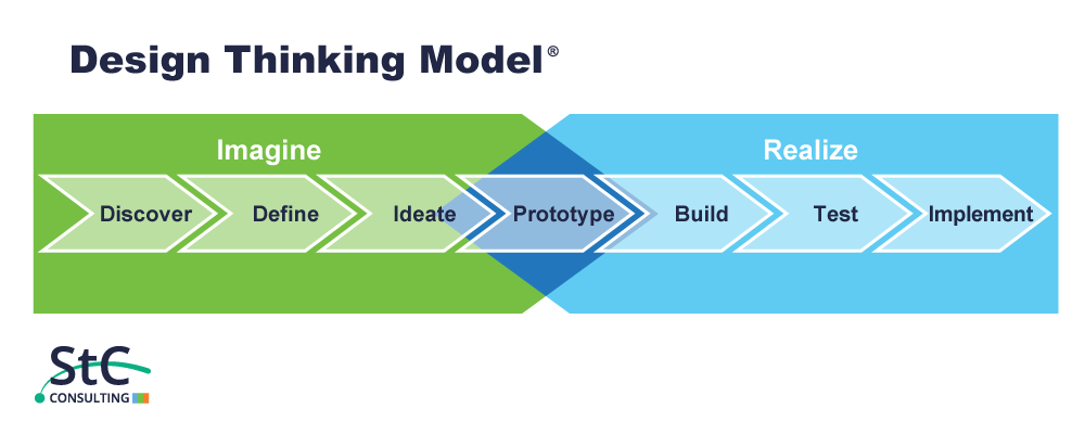 St. Charles Design Thinking Model for Learning