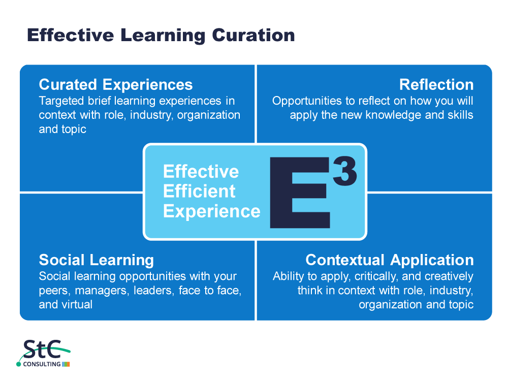 St. Charles Effective Learning Curation Quadrant