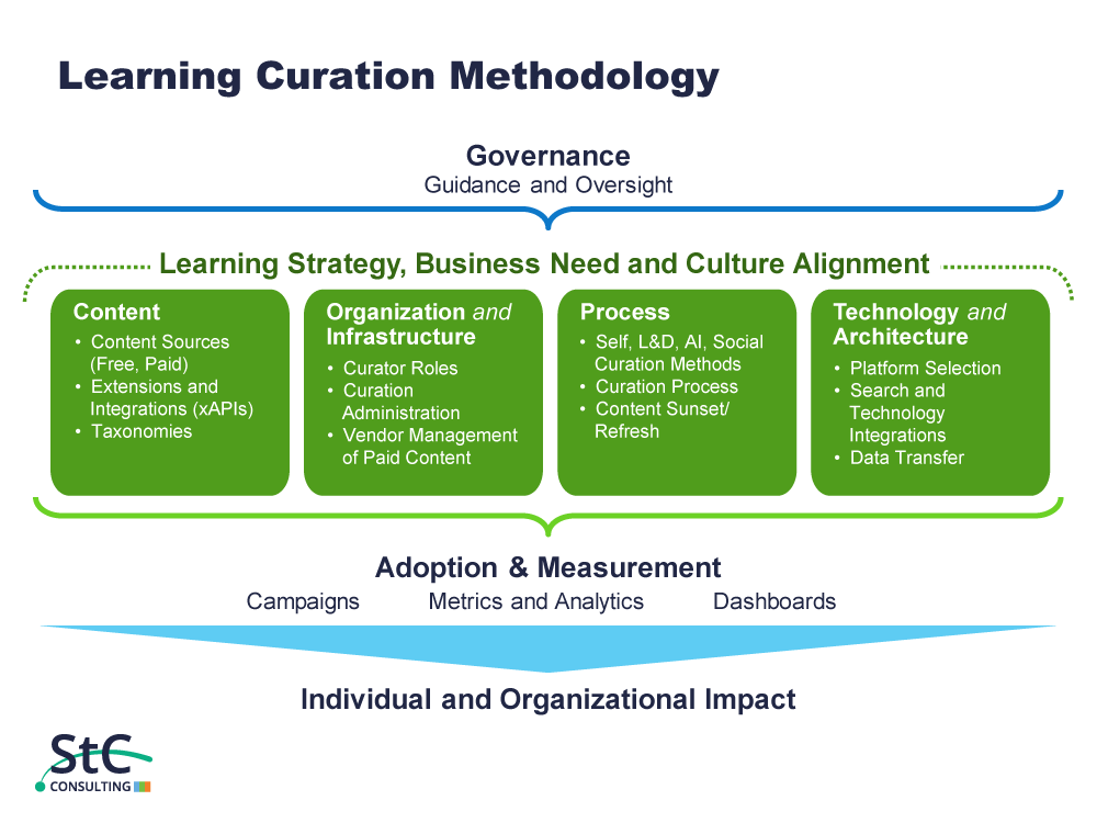 St. Charles Learning Curation Methodology