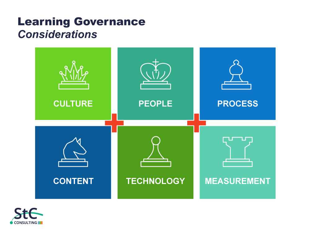 St. Charles - learning governance considerations strategy