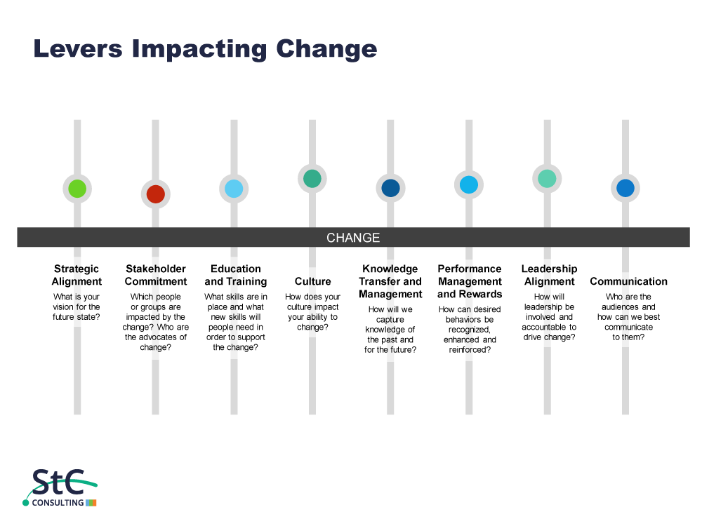 St. Charles Consulting Levers Impacting Organizational Change