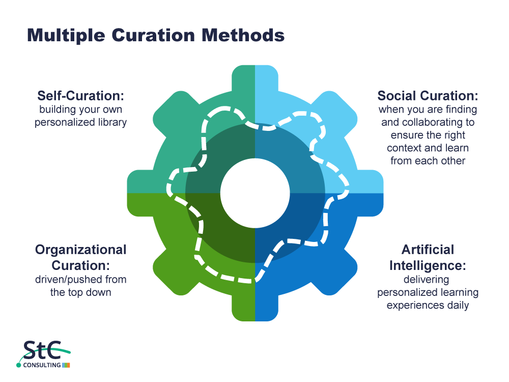 St. Charles Curation Methods for Learning