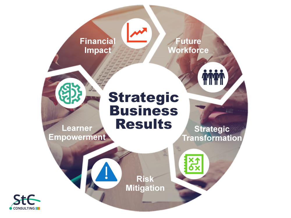 St. Charles Strategic Business Results through Learning