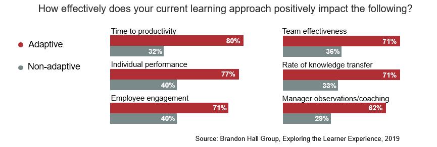 Brandon Hall Adaptive Learning Study